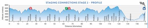 santos-tour-down-under-2017-stage-2-1480338913